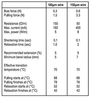 Smart wire Data